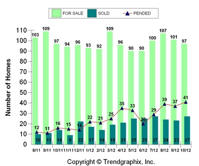 Bend Oregon new construction home sales